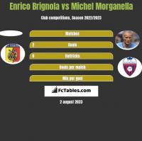 Enrico Brignola vs Michel Morganella h2h player stats