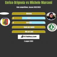 Enrico Brignola vs Michele Marconi h2h player stats