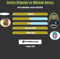 Enrico Brignola vs Michele Rocca h2h player stats