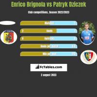 Enrico Brignola vs Patryk Dziczek h2h player stats