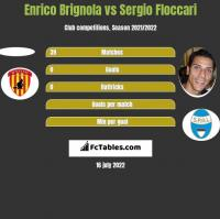 Enrico Brignola vs Sergio Floccari h2h player stats