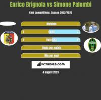 Enrico Brignola vs Simone Palombi h2h player stats
