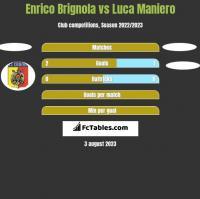Enrico Brignola vs Luca Maniero h2h player stats