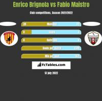 Enrico Brignola vs Fabio Maistro h2h player stats