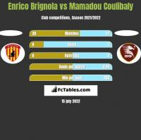 Enrico Brignola vs Mamadou Coulibaly h2h player stats