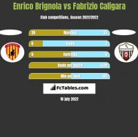 Enrico Brignola vs Fabrizio Caligara h2h player stats