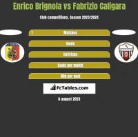 Enrico Brignola vs Fabrizio Caligara h2h player stats