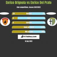 Enrico Brignola vs Enrico Del Prato h2h player stats