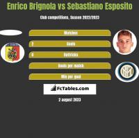 Enrico Brignola vs Sebastiano Esposito h2h player stats
