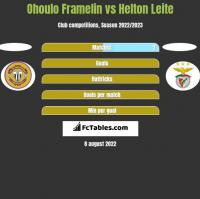 Ohoulo Framelin vs Helton Leite h2h player stats