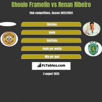 Ohoulo Framelin vs Renan Ribeiro h2h player stats