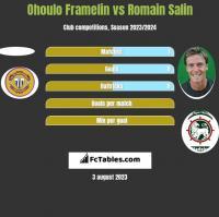 Ohoulo Framelin vs Romain Salin h2h player stats