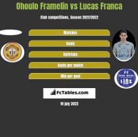 Ohoulo Framelin vs Lucas Franca h2h player stats