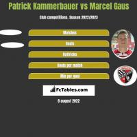Patrick Kammerbauer vs Marcel Gaus h2h player stats