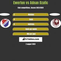 Ewerton vs Adnan Dzafic h2h player stats