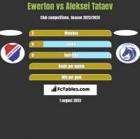 Ewerton vs Aleksei Tataev h2h player stats