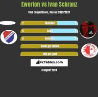 Ewerton vs Ivan Schranz h2h player stats