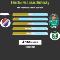 Ewerton vs Lukas Budinsky h2h player stats