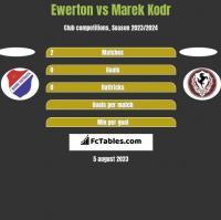 Ewerton vs Marek Kodr h2h player stats
