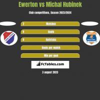 Ewerton vs Michal Hubinek h2h player stats