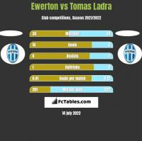 Ewerton vs Tomas Ladra h2h player stats