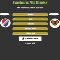 Ewerton vs Filip Havelka h2h player stats