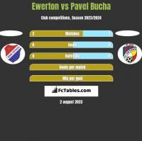 Ewerton vs Pavel Bucha h2h player stats