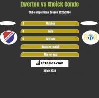 Ewerton vs Cheick Conde h2h player stats