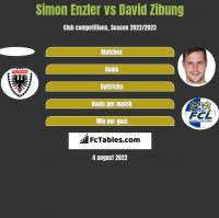 Simon Enzler vs David Zibung h2h player stats
