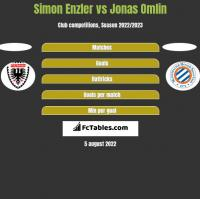 Simon Enzler vs Jonas Omlin h2h player stats