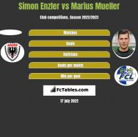 Simon Enzler vs Marius Mueller h2h player stats