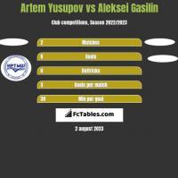 Artem Yusupov vs Aleksei Gasilin h2h player stats