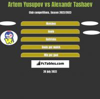 Artem Yusupov vs Alexandr Tashaev h2h player stats