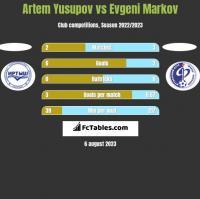 Artem Yusupov vs Evgeni Markov h2h player stats