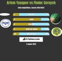 Artem Yusupov vs Fiodor Cernych h2h player stats