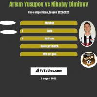 Artem Yusupov vs Nikolay Dimitrov h2h player stats