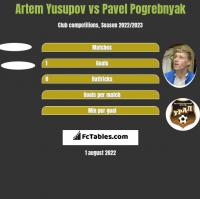 Artem Yusupov vs Pavel Pogrebnyak h2h player stats