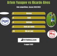 Artem Yusupov vs Ricardo Alves h2h player stats