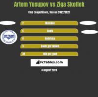 Artem Yusupov vs Ziga Skoflek h2h player stats
