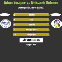 Artem Yusupov vs Aleksandr Butenko h2h player stats