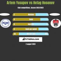 Artem Yusupov vs Hetag Hosonov h2h player stats