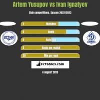 Artem Yusupov vs Ivan Ignatyev h2h player stats