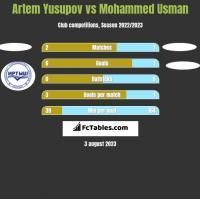 Artem Yusupov vs Mohammed Usman h2h player stats