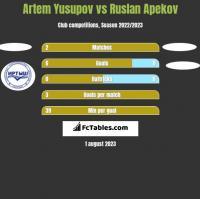 Artem Yusupov vs Ruslan Apekov h2h player stats