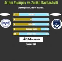 Artem Yusupov vs Zuriko Davitashvili h2h player stats