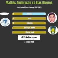 Mattias Andersson vs Blas Riveros h2h player stats