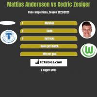 Mattias Andersson vs Cedric Zesiger h2h player stats