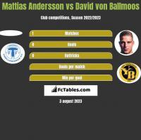 Mattias Andersson vs David von Ballmoos h2h player stats