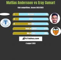 Mattias Andersson vs Eray Cumart h2h player stats