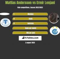 Mattias Andersson vs Ermir Lenjani h2h player stats